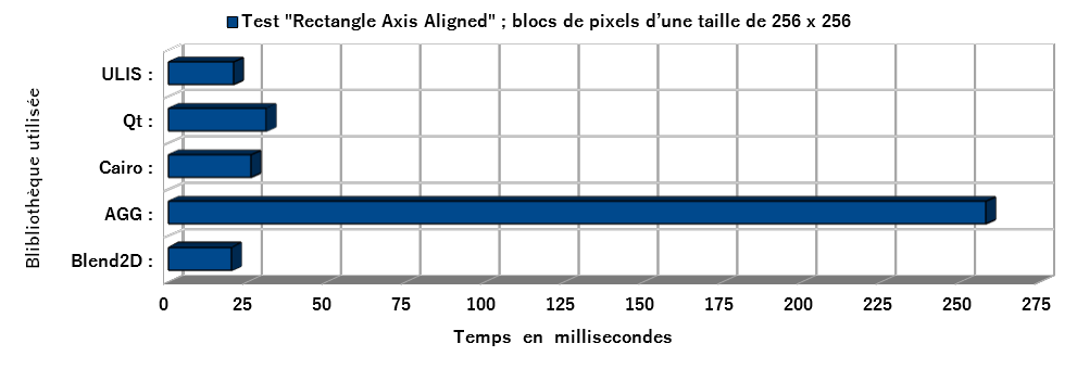 test rectanle axis aligned